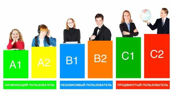 Уровни знания языка по русифицированной классификации
